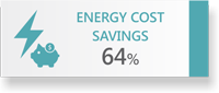 64% Energy Cost Savings