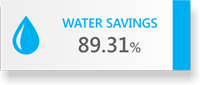 89.31% Water Savings