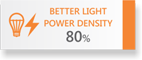 80% Better Light Power Density