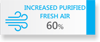 60% Increased Fresh Air