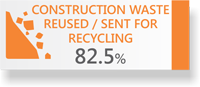 82.5% Construction Waste Re-used or sent for Recycling