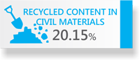 20.15% Recycled Content in Civil Materials