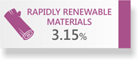 3.15% Rapidly Renewable Materials